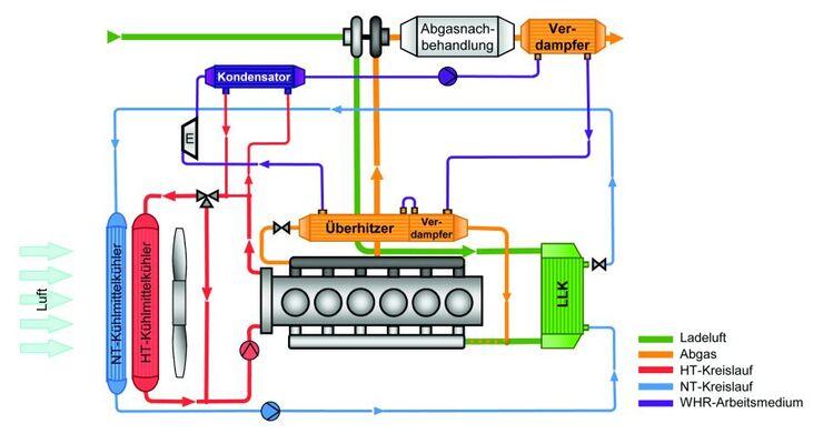 Abgaswärme-Rückgewinnung, Schema, Rankine-System
