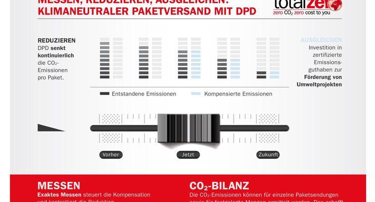 DPD klimaneutraler Paketversand