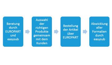 Europart Grafik easysub