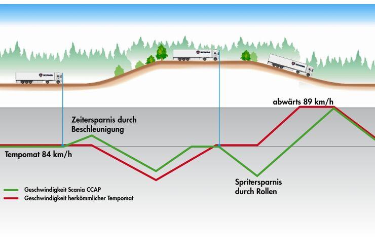 Grafik Berg- und Talbahn