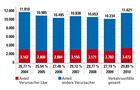 Verkehrsunfallentwicklung 2010, Grafik,Verkehrsunfälle durch Lkw