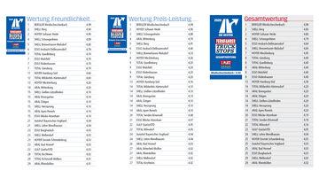 best of Autohöfe 2020 Wertung 2